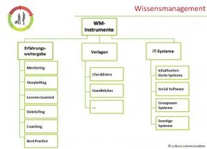 Instrumente des Wissenstransfers